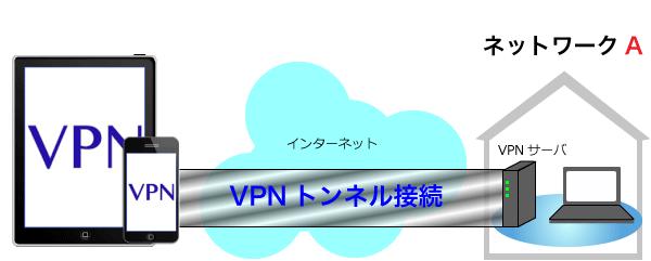 一般公衆回線の中にトンネルを通してVPNサーバと接続してトンネルの中で暗号化されたデータのやり取りを行うようになります。