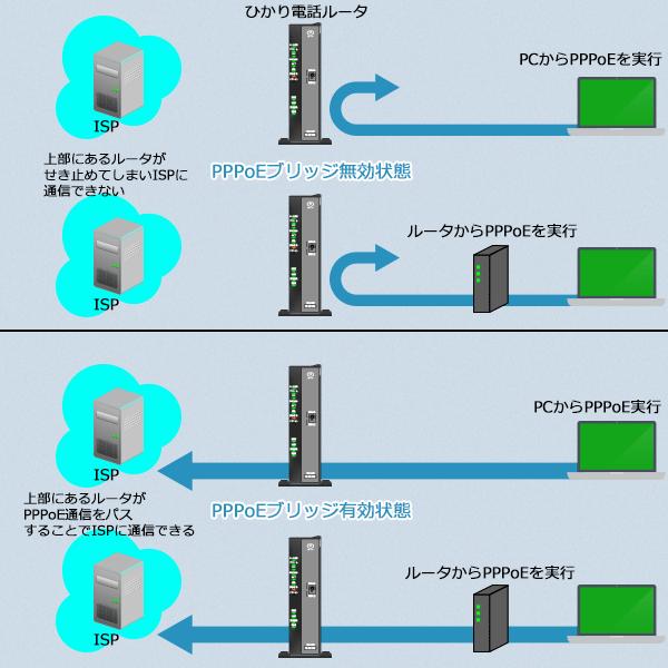 PPPoEブリッジ機能が無効の時と有効の時のルータの動作