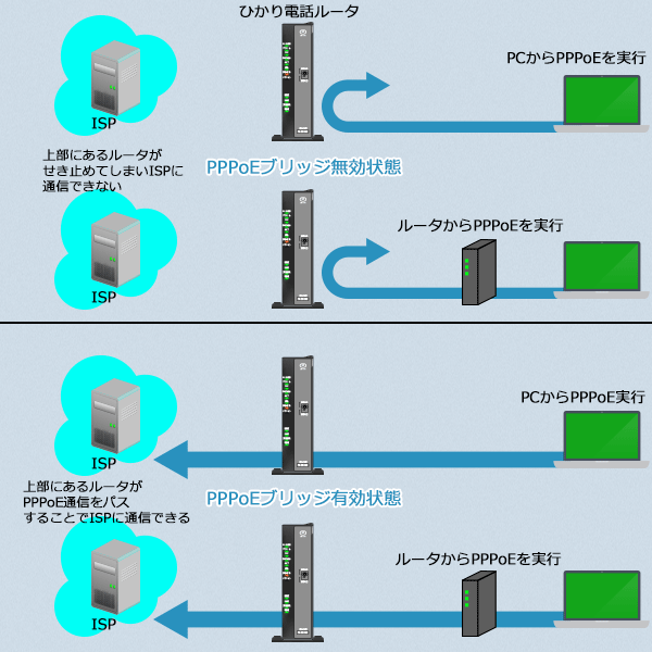 ひかり電話ルータの配下にある装置からのPPPoE接続をパススルーさせる事ができます。