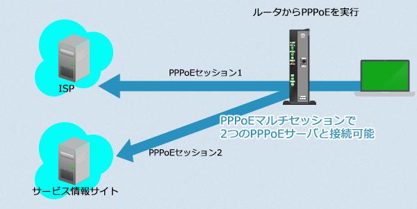 PPPoEマルチセッションで接続すればISPとの接続を切断しなくても、「サービス情報サイト」との認証を行うことができます。PPPoEセッションを2つ使って2つのPPPoEサーバーと接続が可能。