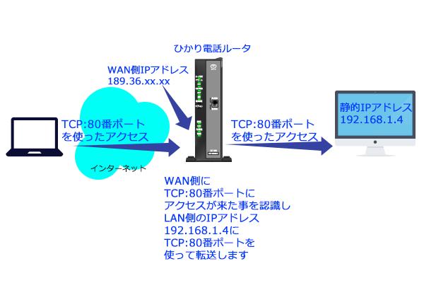 インターネット側から定義したルールを使って接続してみましょう。上記の設定で定義をするとルータはその定義通りに動作を行うようになりLAN側のPCやゲーム機に接続可能となります。