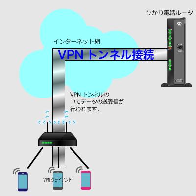 VPNトンネル接続ではデータはトンネルの中で送受信され、安全な通信ができます。