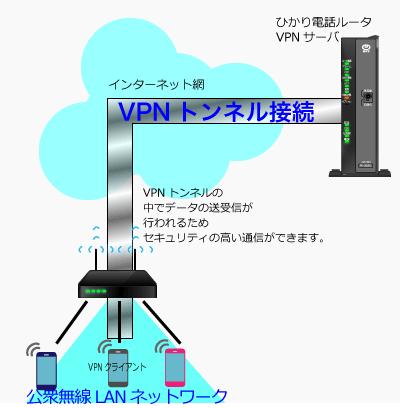 VPN接続イメージ