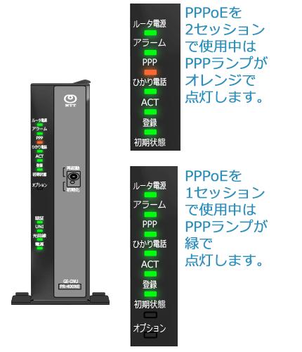 1セッションでPPPoE接続をしているときはPPPランプが緑色で点灯。2セッションでPPPoE接続をしているときはPPPランプがオレンジ点灯します。
