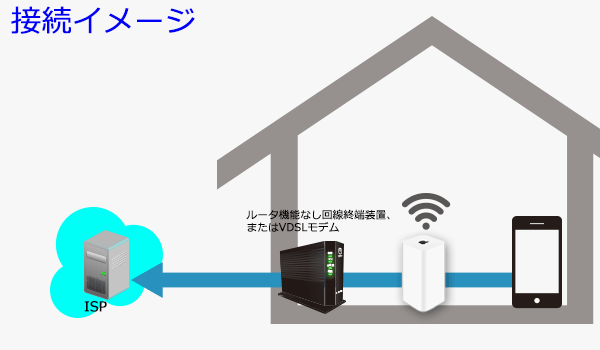 フレッツ光での接続配線イメージ図