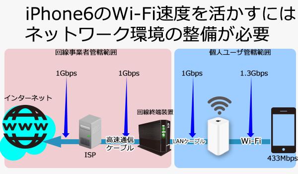 iPhoneからインターネット接続までに必要な環境
