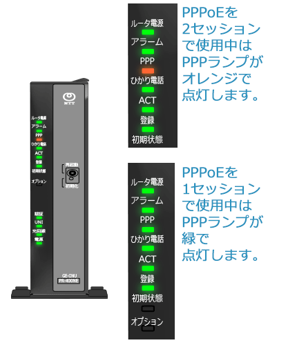 「PPPランプ」は2セッションで接続しているときはオレンジのランプ、1セッションで接続しているときは緑のランプで点灯する仕様になっています