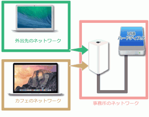 外出先のネットワークから自宅に設置されているAirMac Extremeに接続されたUSBハードディスクの共有フォルダにアクセスしていきます。